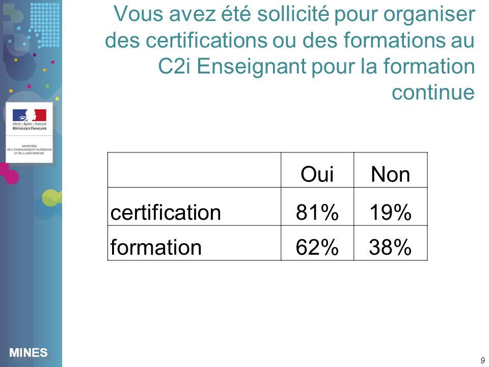 MINES Vous avez été sollicité pour organiser des certifications ou des formations au C2i Enseignant pour la formation continue 9 OuiNon certification81%19% formation62%38%