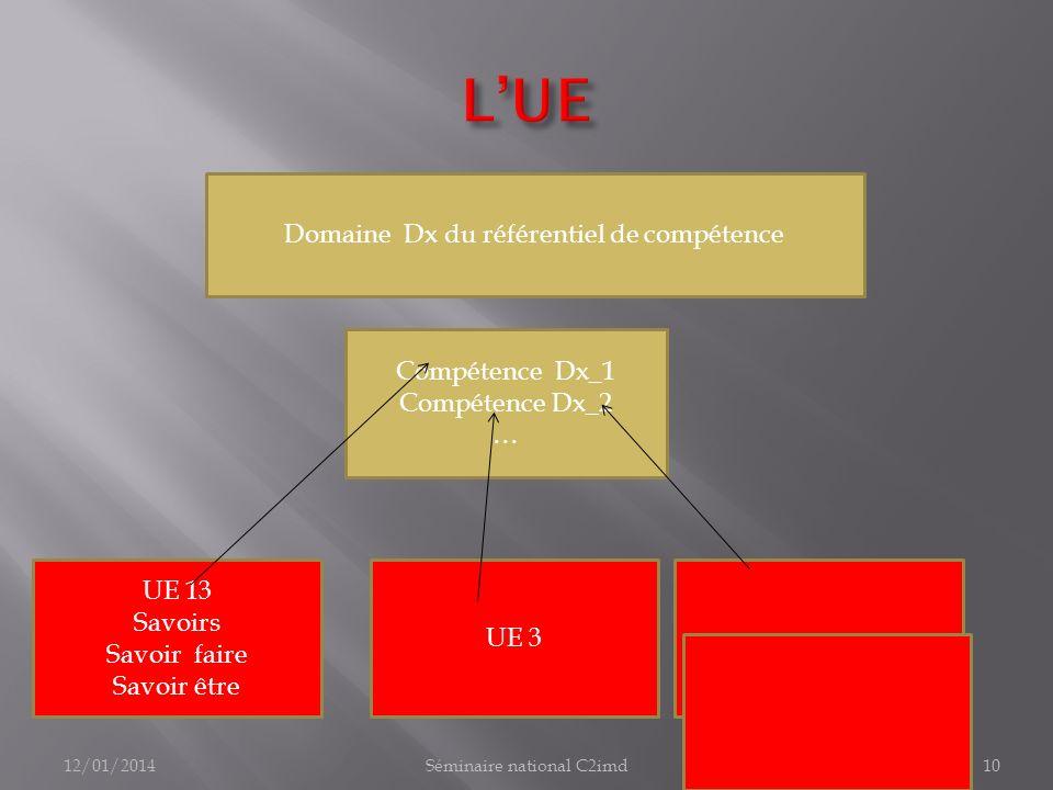 Domaine Dx du référentiel de compétence Compétence Dx_1 Compétence Dx_2 … UE 13 Savoirs Savoir faire Savoir être UE 3 12/01/201410Séminaire national C2imd