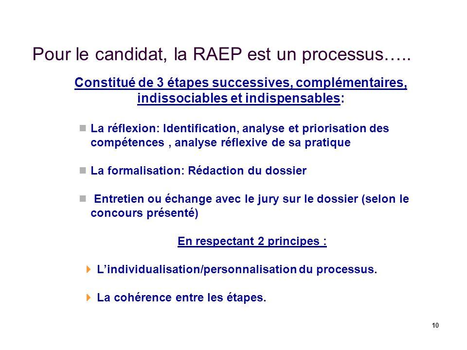 10 Pour le candidat, la RAEP est un processus….. Constitué de 3 étapes successives, complémentaires, indissociables et indispensables: La réflexion: I