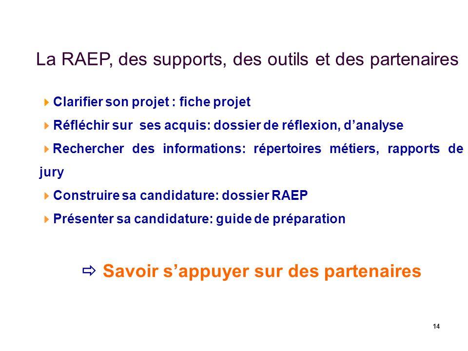 14 La RAEP, des supports, des outils et des partenaires Clarifier son projet : fiche projet Réfléchir sur ses acquis: dossier de réflexion, danalyse R
