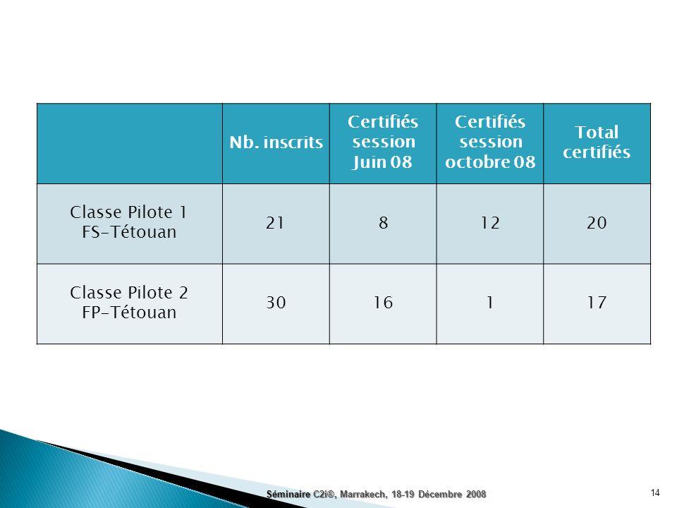 14 Nb. inscrits Certifiés session Juin 08 Certifiés session octobre 08 Total certifiés Classe Pilote 1 FS-Tétouan 2181220 Classe Pilote 2 FP-Tétouan 3
