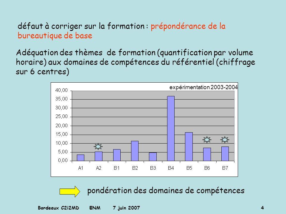 Bordeaux C2i2MD ENM 7 juin 2007 4 Adéquation des thèmes de formation (quantification par volume horaire) aux domaines de compétences du référentiel (c