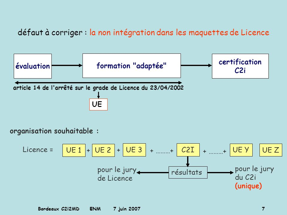 Bordeaux C2i2MD ENM 7 juin 2007 7 défaut à corriger : la non intégration dans les maquettes de Licence évaluation formation