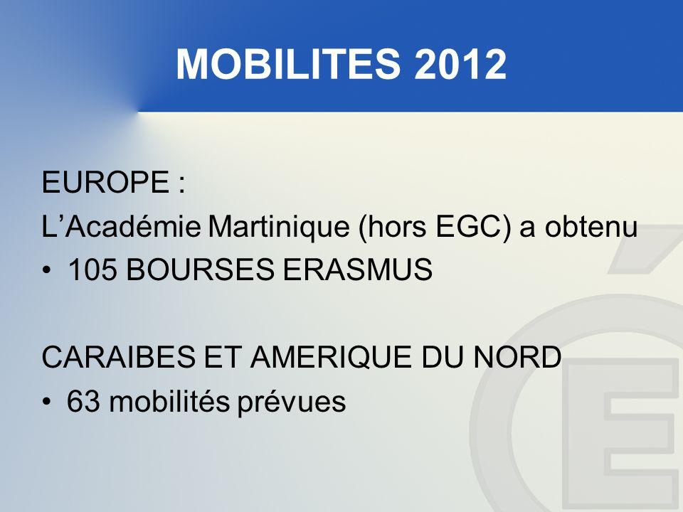 MOBILITES 2012 EUROPE : LAcadémie Martinique (hors EGC) a obtenu 105 BOURSES ERASMUS CARAIBES ET AMERIQUE DU NORD 63 mobilités prévues