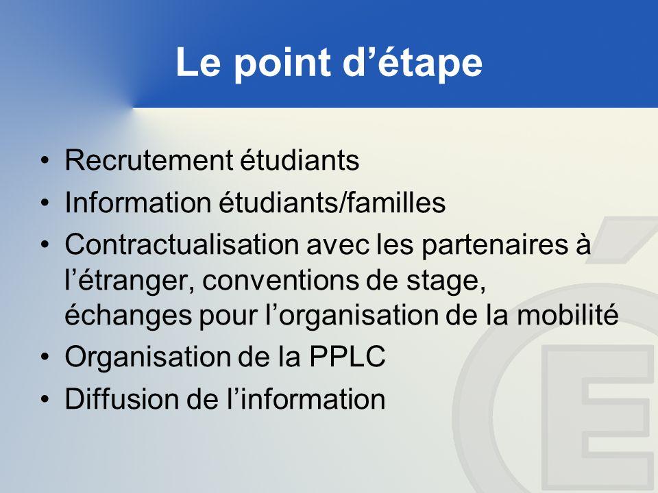 Le point détape Recrutement étudiants Information étudiants/familles Contractualisation avec les partenaires à létranger, conventions de stage, échanges pour lorganisation de la mobilité Organisation de la PPLC Diffusion de linformation