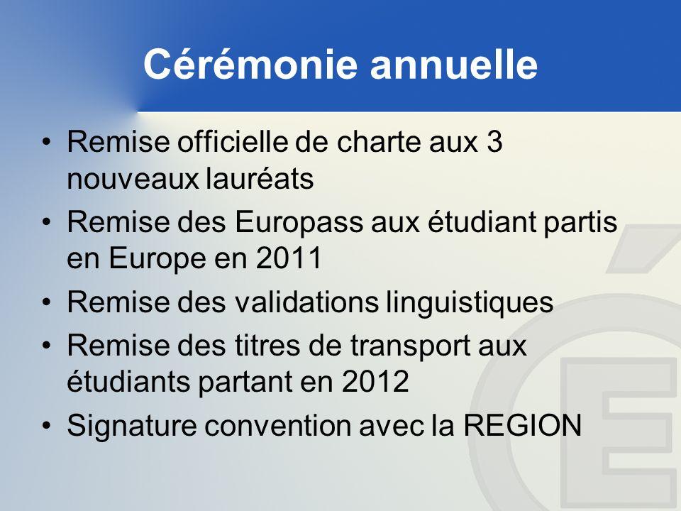 Cérémonie annuelle Remise officielle de charte aux 3 nouveaux lauréats Remise des Europass aux étudiant partis en Europe en 2011 Remise des validations linguistiques Remise des titres de transport aux étudiants partant en 2012 Signature convention avec la REGION
