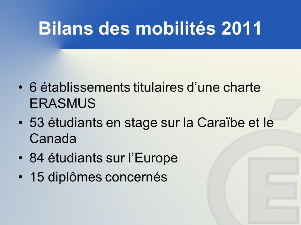 Bilans des mobilités 2011 6 établissements titulaires dune charte ERASMUS 53 étudiants en stage sur la Caraïbe et le Canada 84 étudiants sur lEurope 15 diplômes concernés