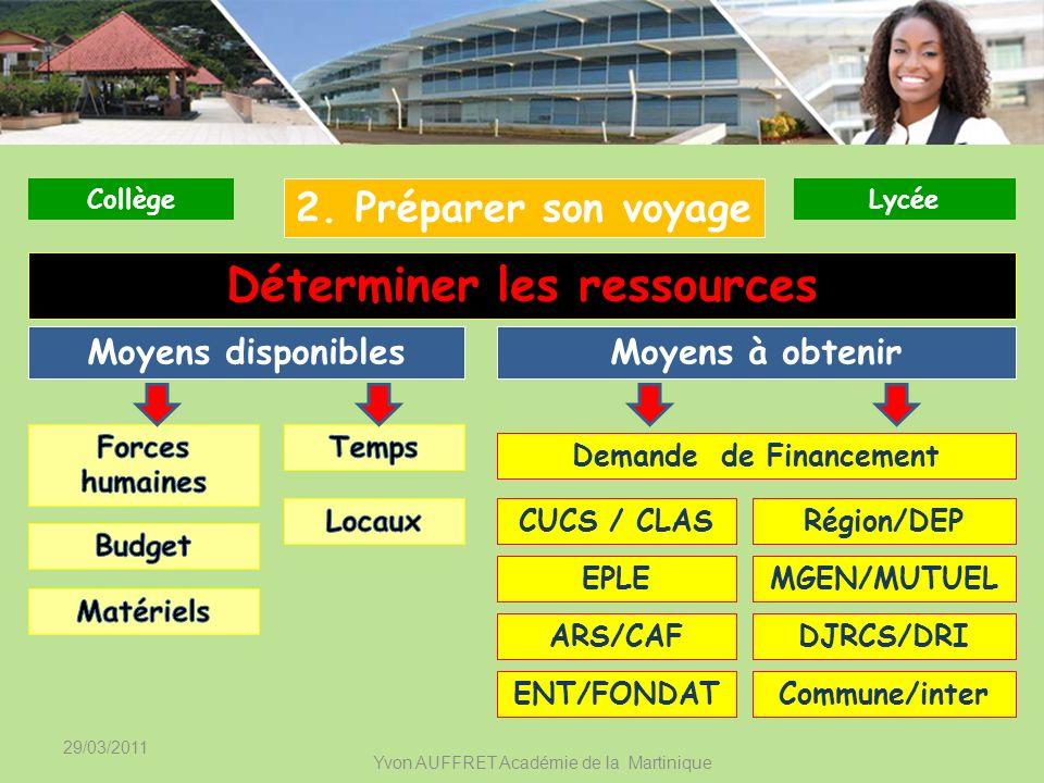 29/03/2011 Yvon AUFFRET Académie de la Martinique Moyens disponibles CollègeLycée 2. Préparer son voyage Déterminer les ressources Moyens à obtenir De