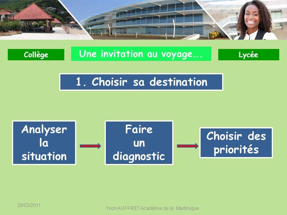 29/03/2011 Yvon AUFFRET Académie de la Martinique Contractualiser les partenariats Rédiger un plan daction CollègeLycée Préparer lévaluation 3.