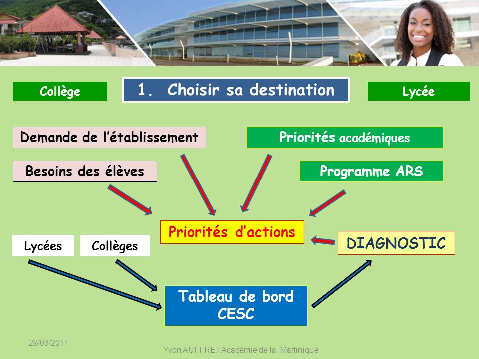 29/03/2011 Yvon AUFFRET Académie de la Martinique Fixer des Objectifs CollègeLycée 2.
