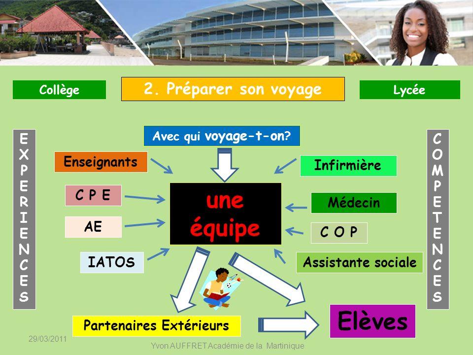 29/03/2011 Yvon AUFFRET Académie de la Martinique Infirmière Elèves C P E Enseignants une équipe 2. Préparer son voyage Avec qui voyage-t-on ? Médecin