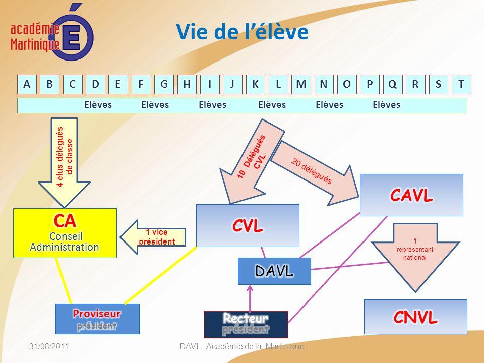 Vie de lélève 31/08/2011DAVL Académie de la Martinique 1 vice président 4 élus délégués de classe 10 Délégués CVL 20 délégués 1 représentant national