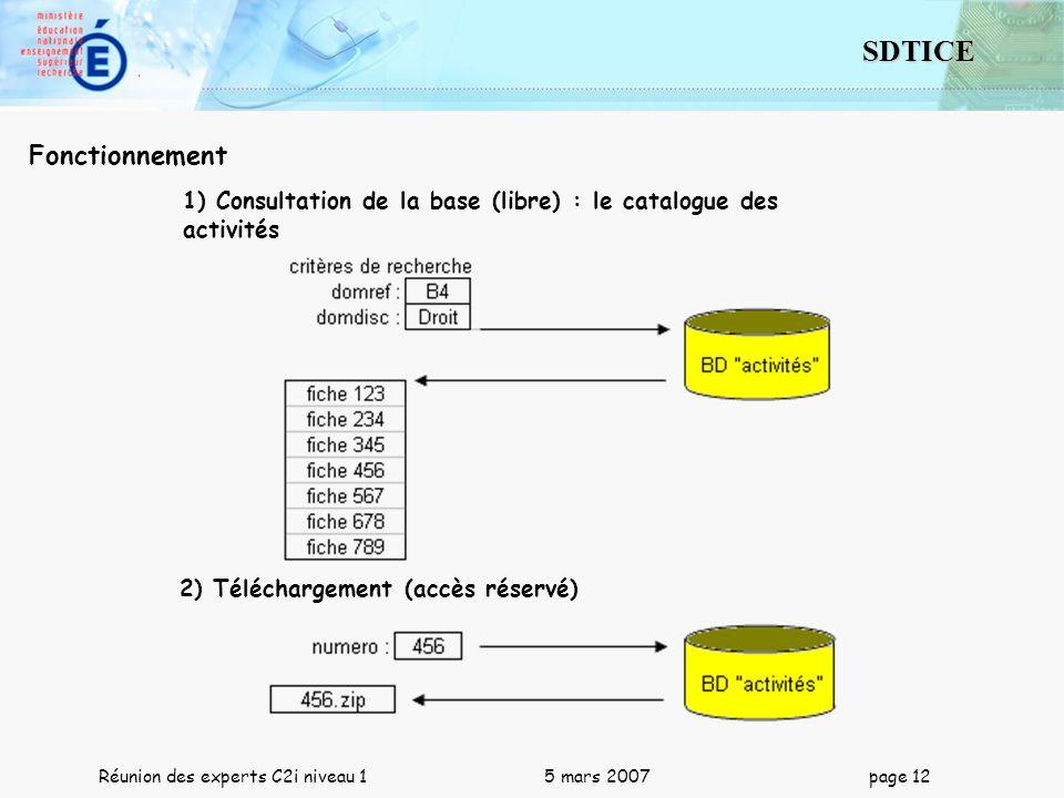 12 SDTICE Réunion des experts C2i niveau 1 5 mars 2007 page 12 Fonctionnement 1) Consultation de la base (libre) : le catalogue des activités 2) Téléc
