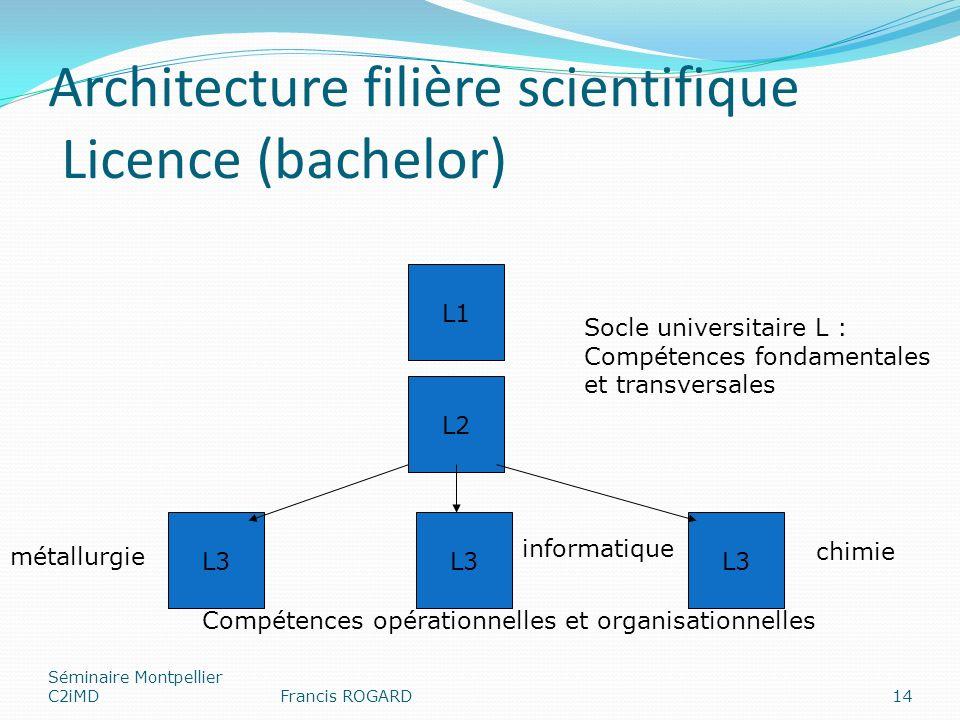 Architecture filière scientifique Licence (bachelor) Séminaire Montpellier C2iMDFrancis ROGARD14 L1 L2 Socle universitaire L : Compétences fondamental