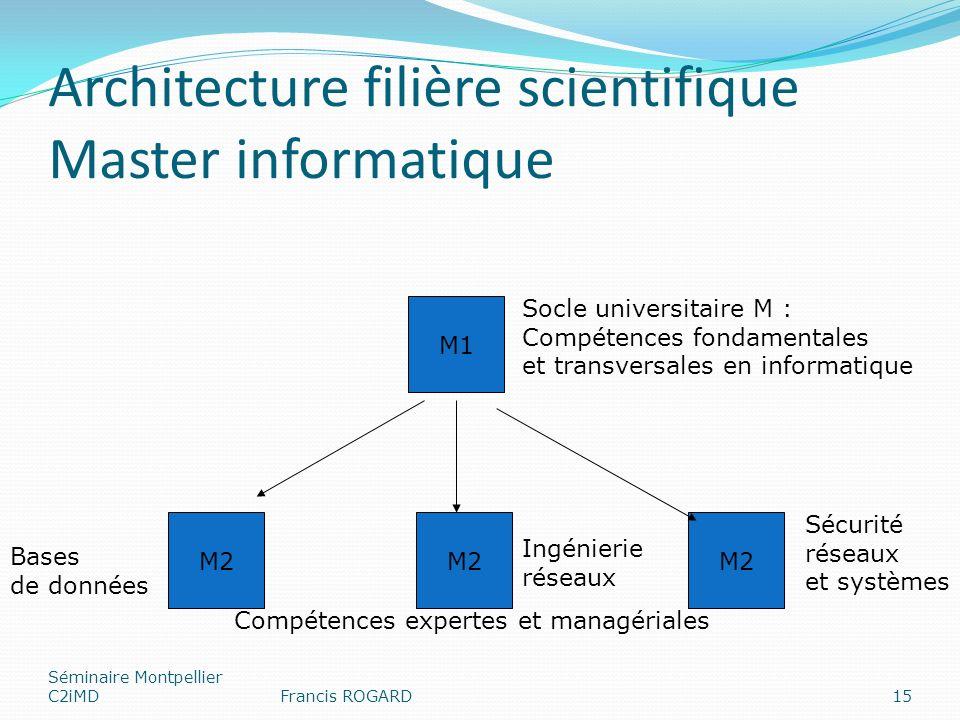 Architecture filière scientifique Master informatique Séminaire Montpellier C2iMDFrancis ROGARD15 M1 Socle universitaire M : Compétences fondamentales