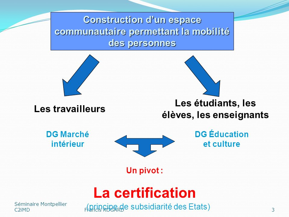 Séminaire Montpellier C2iMDFrancis ROGARD3 Construction dun espace communautaire permettant la mobilité des personnes Les étudiants, les élèves, les enseignants Les travailleurs DG Éducation et culture DG Marché intérieur Un pivot : La certification (principe de subsidiarité des Etats)