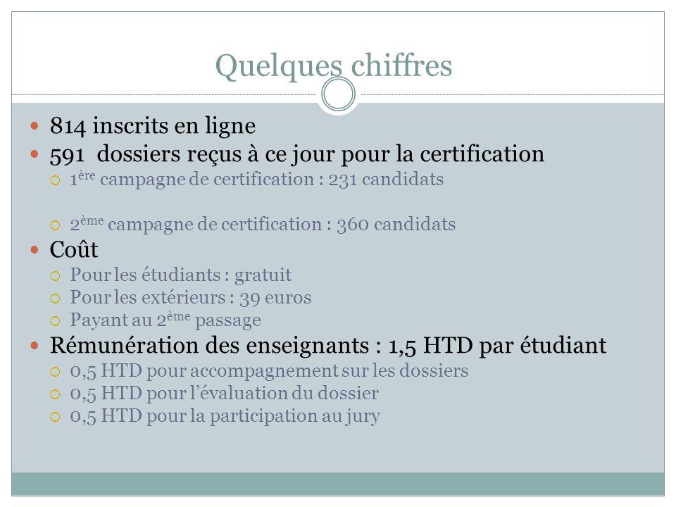 Quelques chiffres 814 inscrits en ligne 591 dossiers reçus à ce jour pour la certification 1 ère campagne de certification : 231 candidats 2 ème campa