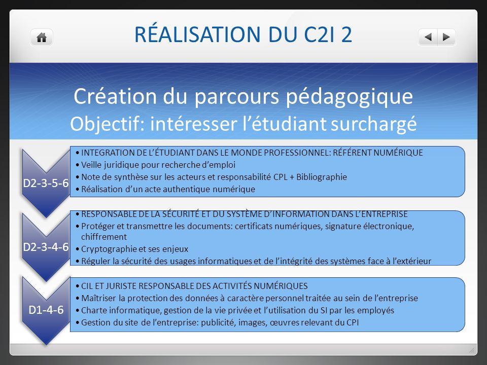 Création du parcours pédagogique Objectif: intéresser létudiant surchargé RÉALISATION DU C2I 2 D2-3-5-6 INTEGRATION DE LÉTUDIANT DANS LE MONDE PROFESSIONNEL: RÉFÉRENT NUMÉRIQUE Veille juridique pour recherche demploi Note de synthèse sur les acteurs et responsabilité CPL + Bibliographie Réalisation dun acte authentique numérique D2-3-4-6 RESPONSABLE DE LA SÉCURITÉ ET DU SYSTÈME DINFORMATION DANS LENTREPRISE Protéger et transmettre les documents: certificats numériques, signature électronique, chiffrement Cryptographie et ses enjeux Réguler la sécurité des usages informatiques et de lintégrité des systèmes face à lextérieur D1-4-6 CIL ET JURISTE RESPONSABLE DES ACTIVITÉS NUMÉRIQUES Maîtriser la protection des données à caractère personnel traitée au sein de lentreprise Charte informatique, gestion de la vie privée et lutilisation du SI par les employés Gestion du site de lentreprise: publicité, images, œuvres relevant du CPI