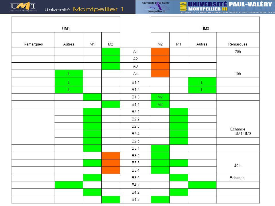 UM1UM3 RemarquesAutresM1M2 M1AutresRemarques A1 20h A2 15h A3 L A4 L B1.1 L L B1.2 L B1.3M2 B1.4M2 Echange UM1-UM3 B2.1 B2.2 B2.3 B2.4 B2.5 B3.1 B3.2