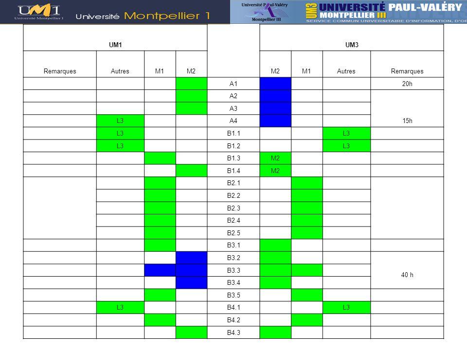 UM1UM3 RemarquesAutresM1M2 M1AutresRemarques A1 20h A2 15h A3 L3 A4 L3 B1.1 L3 B1.2 L3 B1.3M2 B1.4M2 B2.1 B2.2 B2.3 B2.4 B2.5 B3.1 B3.2 40 h B3.3 B3.4