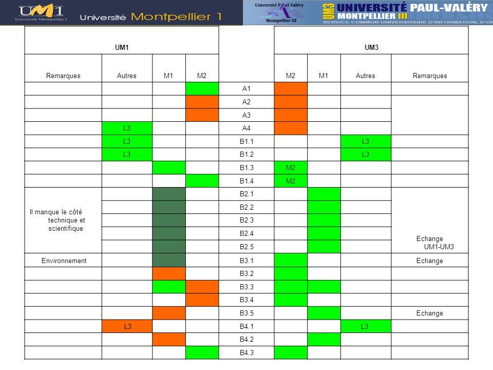 UM1UM3 RemarquesAutresM1M2 M1AutresRemarques A1 A2 A3 L3 A4 L3 B1.1 L3 B1.2 L3 B1.3M2 B1.4M2 Il manque le côté technique et scientifique B2.1 Echange