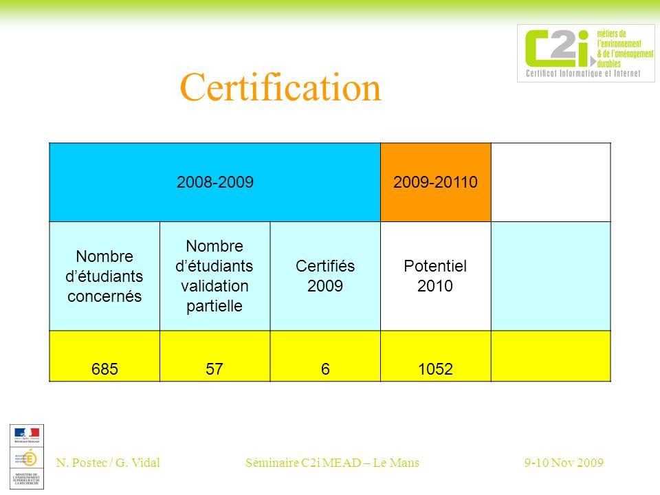 N. Postec / G. VidalSéminaire C2i MEAD – Le Mans9-10 Nov 2009 Certification 2008-20092009-20110 Nombre détudiants concernés Nombre détudiants validati
