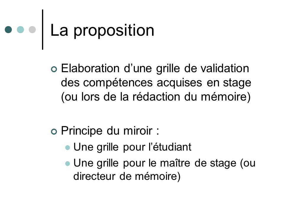 La proposition Elaboration dune grille de validation des compétences acquises en stage (ou lors de la rédaction du mémoire) Principe du miroir : Une grille pour létudiant Une grille pour le maître de stage (ou directeur de mémoire)