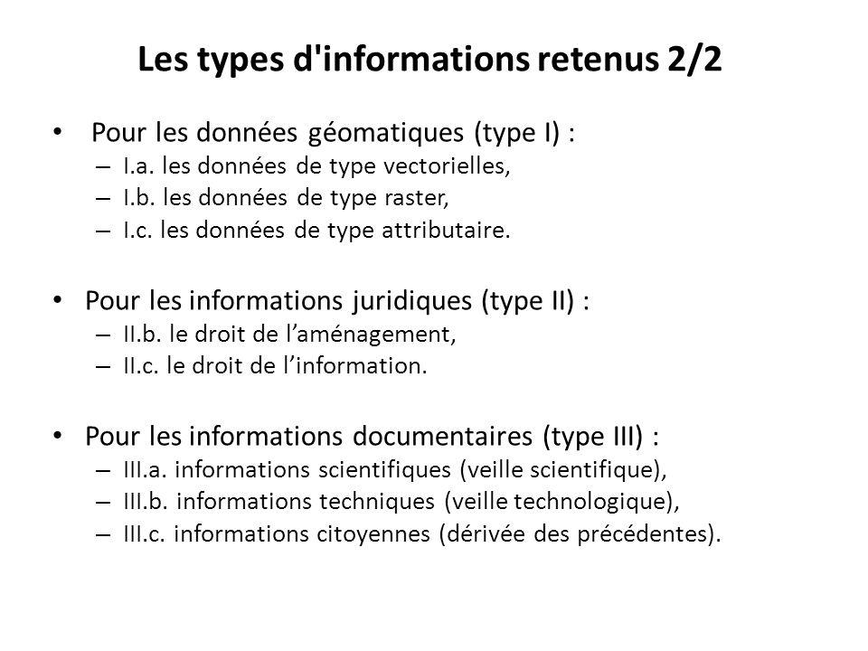 Pour les données géomatiques (type I) : – I.a.les données de type vectorielles, – I.b.