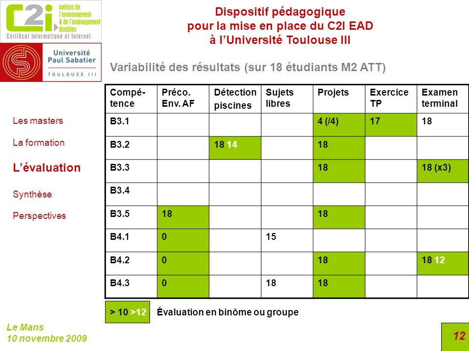 Dispositif pédagogique pour la mise en place du C2I EAD à lUniversité Toulouse III Le Mans 10 novembre 2009 12 Variabilité des résultats (sur 18 étudi