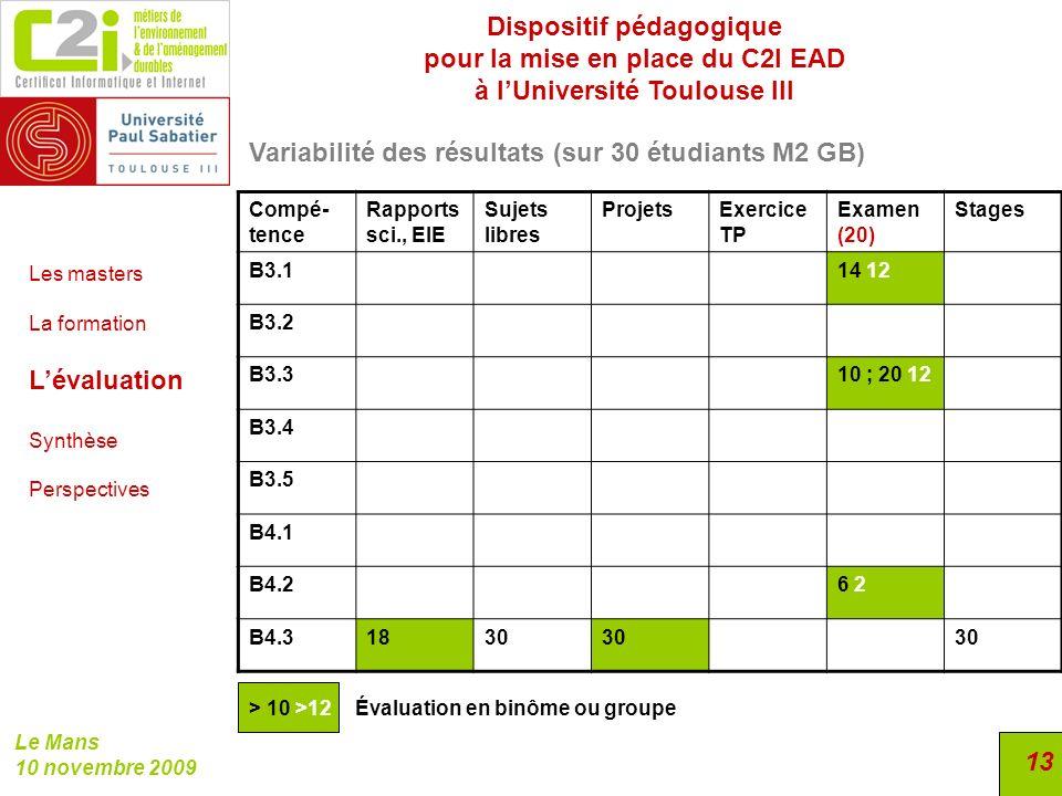 Dispositif pédagogique pour la mise en place du C2I EAD à lUniversité Toulouse III Le Mans 10 novembre 2009 13 Variabilité des résultats (sur 30 étudi