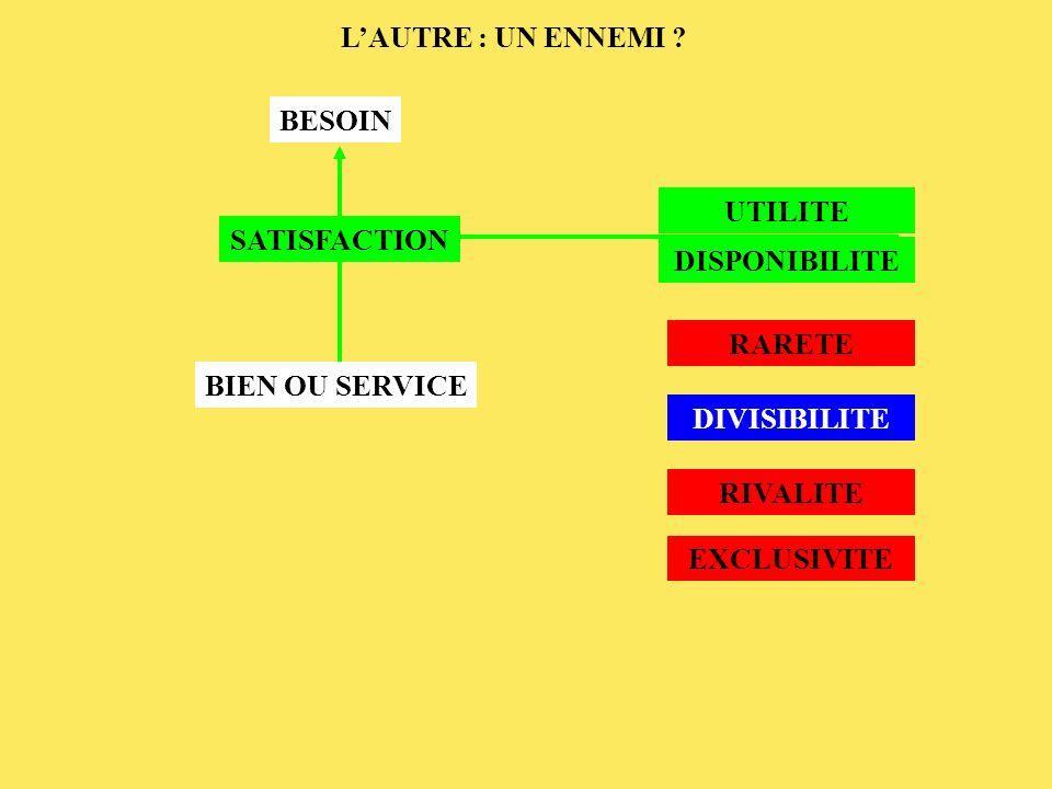 BESOIN BIEN OU SERVICE SATISFACTION RARETE DIVISIBILITE RIVALITE EXCLUSIVITE UTILITE DISPONIBILITE LAUTRE : UN ENNEMI