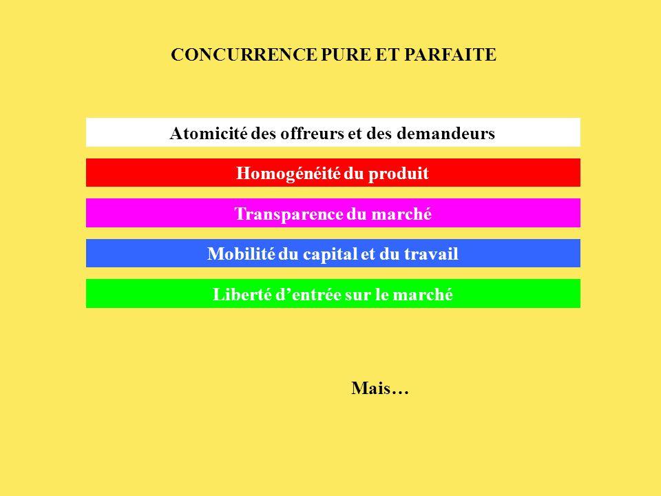 CONCURRENCE PURE ET PARFAITE Homogénéité du produit Transparence du marché Atomicité des offreurs et des demandeurs Mobilité du capital et du travail Liberté dentrée sur le marché Mais…