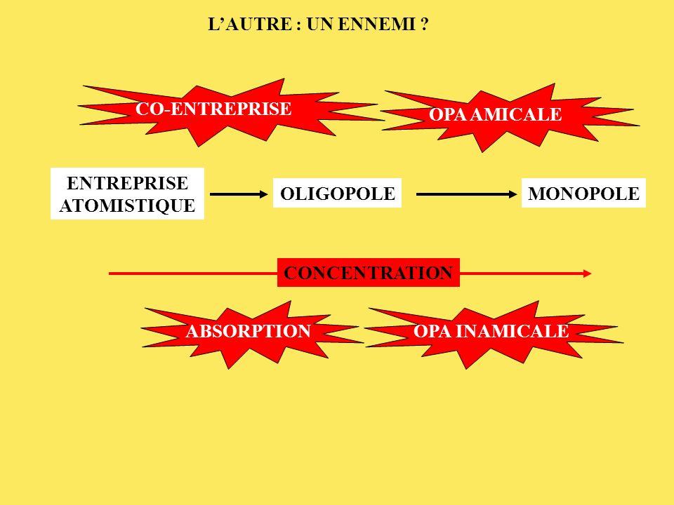 ENTREPRISE ATOMISTIQUE OLIGOPOLEMONOPOLE CONCENTRATION ABSORPTION OPA INAMICALE LAUTRE : UN ENNEMI .