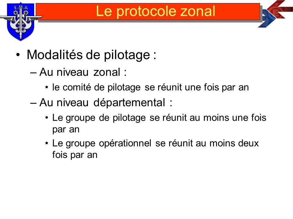 Modalités de pilotage : –Au niveau zonal : le comité de pilotage se réunit une fois par an –Au niveau départemental : Le groupe de pilotage se réunit