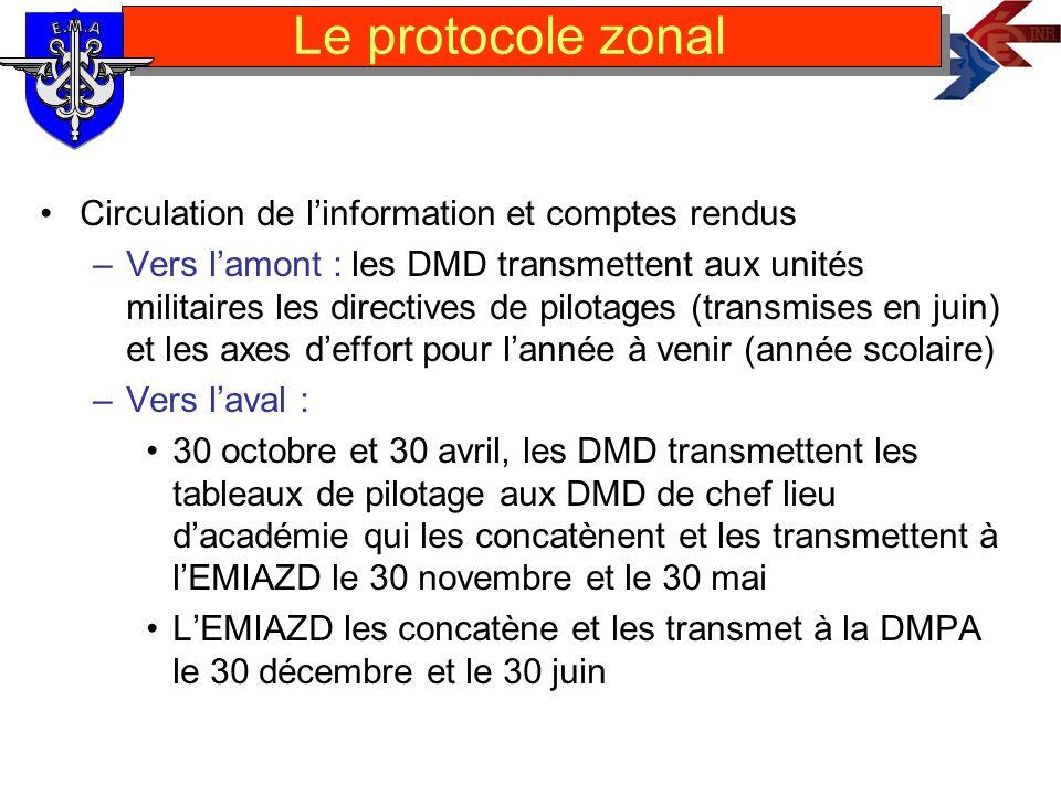 Circulation de linformation et comptes rendus –Vers lamont : les DMD transmettent aux unités militaires les directives de pilotages (transmises en jui