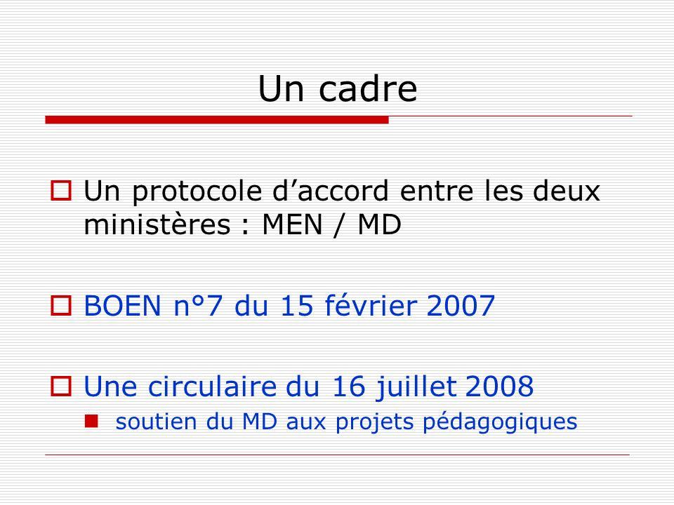 Un cadre Un protocole daccord entre les deux ministères : MEN / MD BOEN n°7 du 15 février 2007 Une circulaire du 16 juillet 2008 soutien du MD aux projets pédagogiques