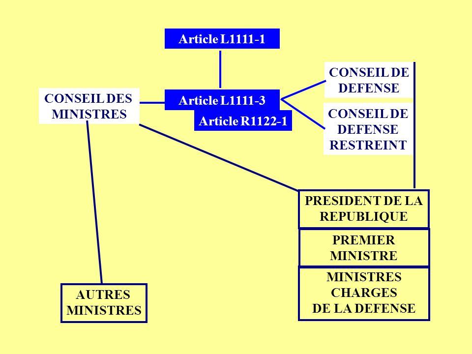 Article L1111-1 Article L1111-3 CONSEIL DES MINISTRES CONSEIL DE DEFENSE CONSEIL DE DEFENSE RESTREINT PRESIDENT DE LA REPUBLIQUE PREMIER MINISTRE MINI