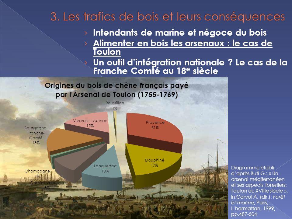 Intendants de marine et négoce du bois Alimenter en bois les arsenaux : le cas de Toulon Un outil dintégration nationale .