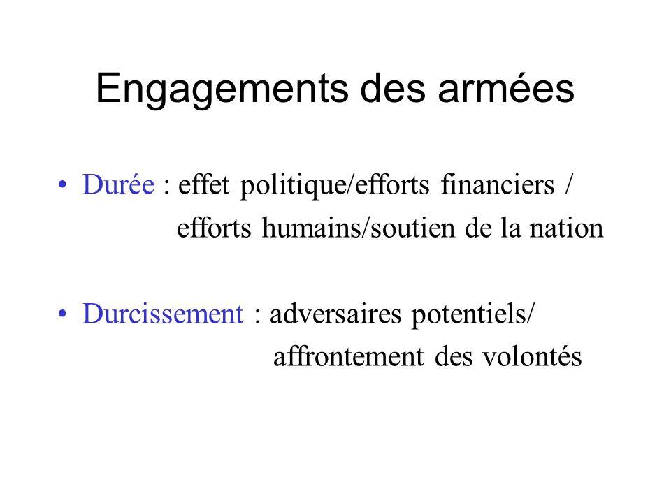Engagements des armées Durée : effet politique/efforts financiers / efforts humains/soutien de la nation Durcissement : adversaires potentiels/ affrontement des volontés