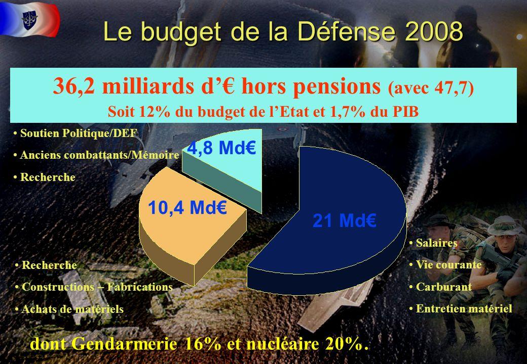 6 36,2 milliards d hors pensions (avec 47,7) 10,4 Md 21 Md Soit 12% du budget de lEtat et 1,7% du PIB Salaires Vie courante Carburant Entretien matéri