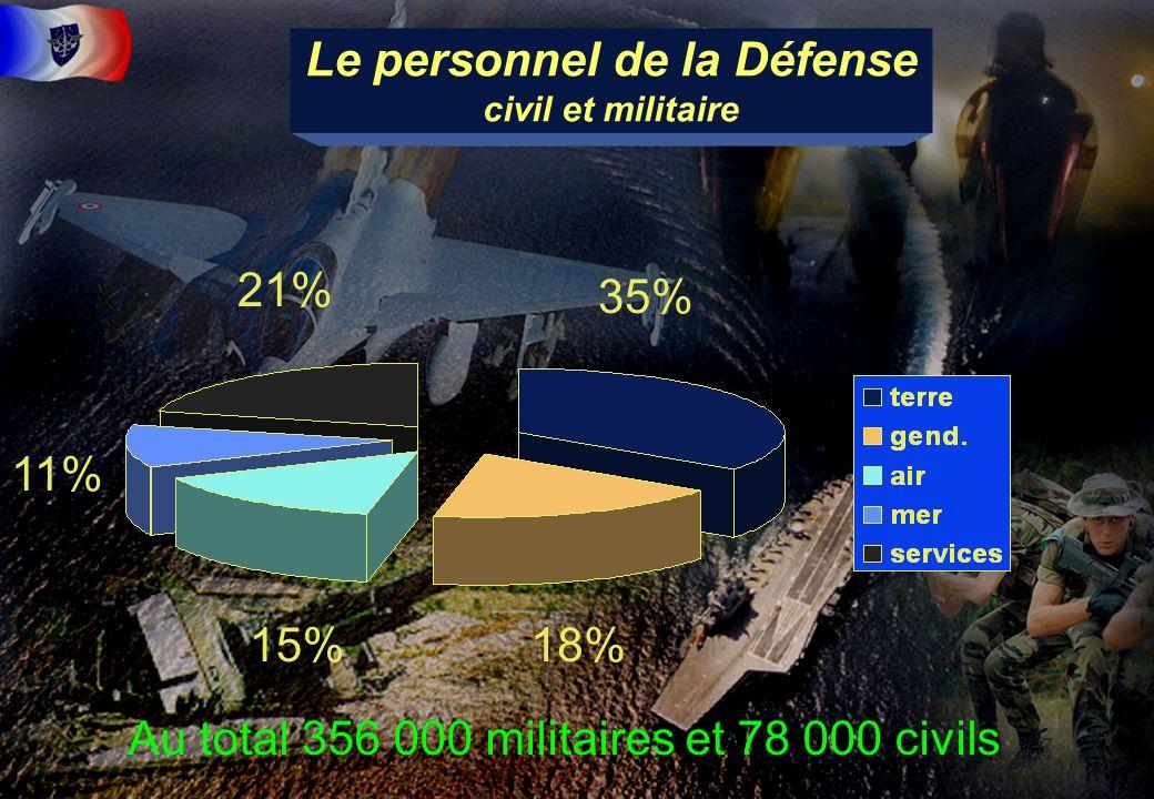 7 21% 35% 18%15% 11% Au total 356 000 militaires et 78 000 civils Le personnel de la Défense civil et militaire