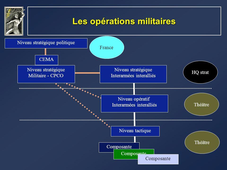 Les opérations militaires Niveau stratégique politique Niveau stratégique Militaire - CPCO Niveau opératif Interarmées interalliés France Théâtre Nive