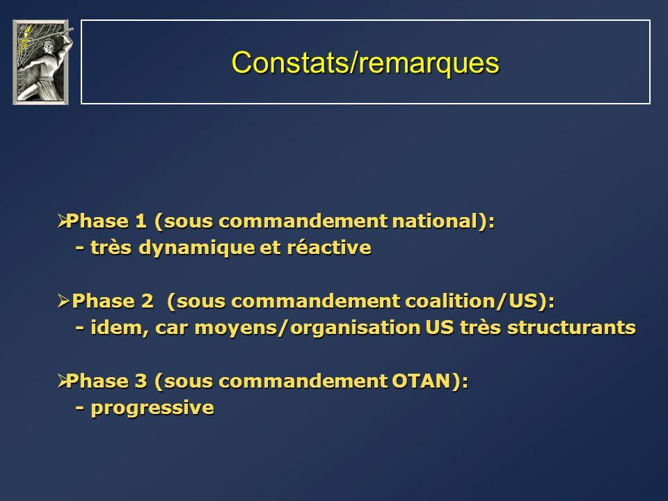 Constats/remarques Phase 1 (sous commandement national): Phase 1 (sous commandement national): - très dynamique et réactive - très dynamique et réacti