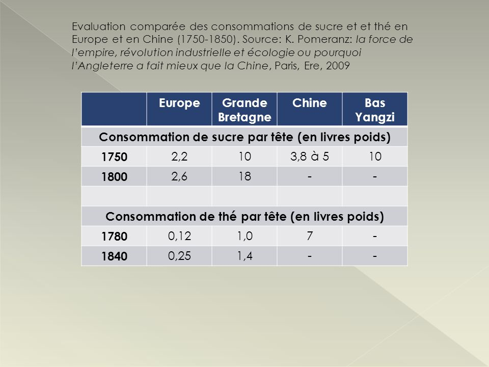 EuropeGrande Bretagne ChineBas Yangzi Consommation de sucre par tête (en livres poids) 1750 2,2103,8 à 510 1800 2,618-- Consommation de thé par tête (