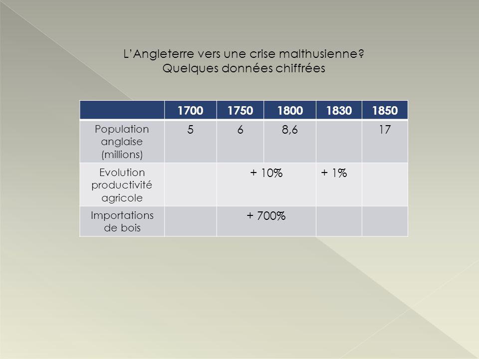 17001750180018301850 Population anglaise (millions) 568,617 Evolution productivité agricole + 10%+ 1% Importations de bois + 700% LAngleterre vers une