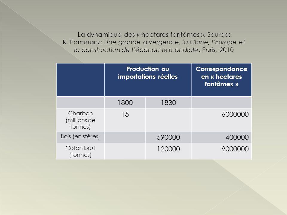 Production ou importations réelles Correspondance en « hectares fantômes » 18001830 Charbon (millions de tonnes) 156000000 Bois (en stères) 5900004000