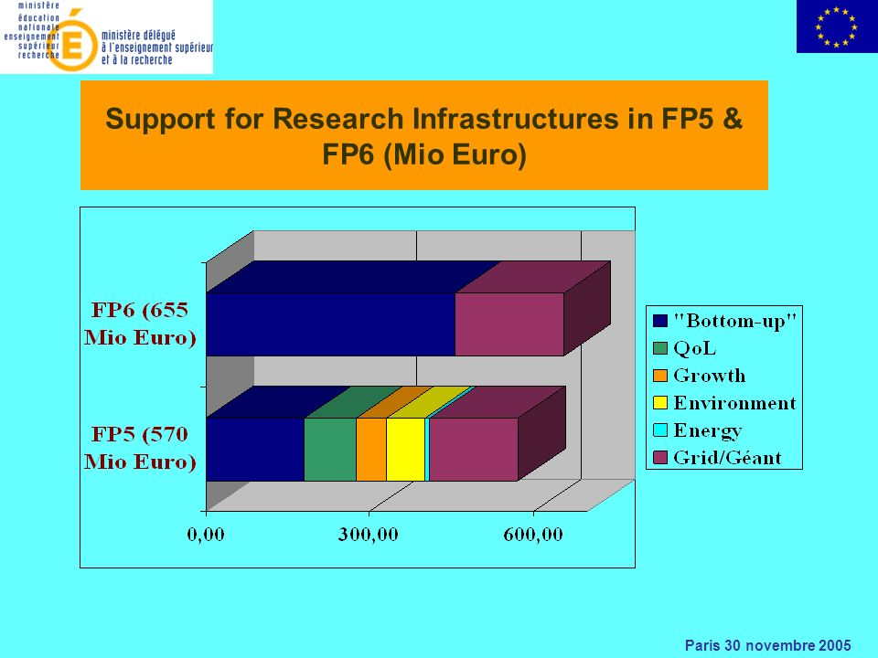 Paris 30 novembre 2005 Support for Research Infrastructures in FP5 & FP6 (Mio Euro)