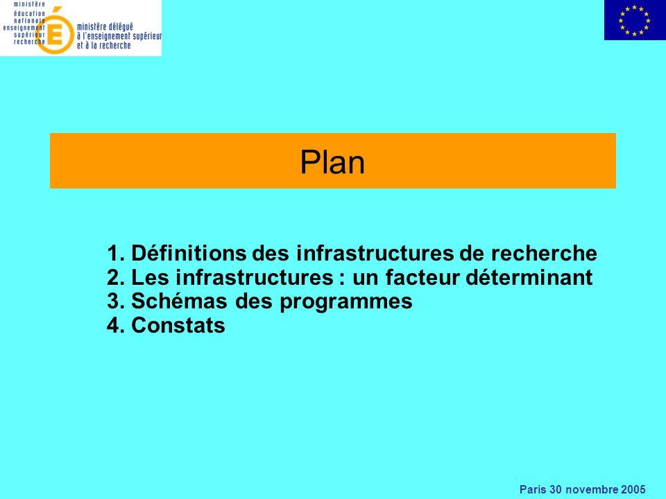 Paris 30 novembre 2005 Plan 1. Définitions des infrastructures de recherche 2.