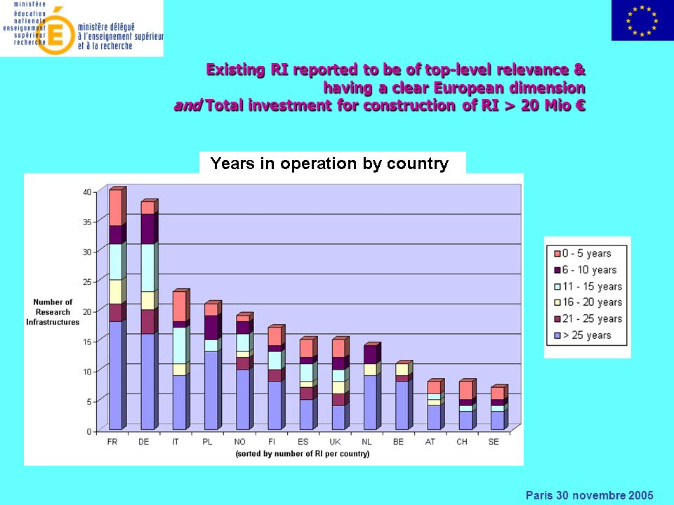 Paris 30 novembre 2005 Existing RI reported to be of top-level relevance & having a clear European dimension and Total investment for construction of RI > 20 Mio and Total investment for construction of RI > 20 Mio