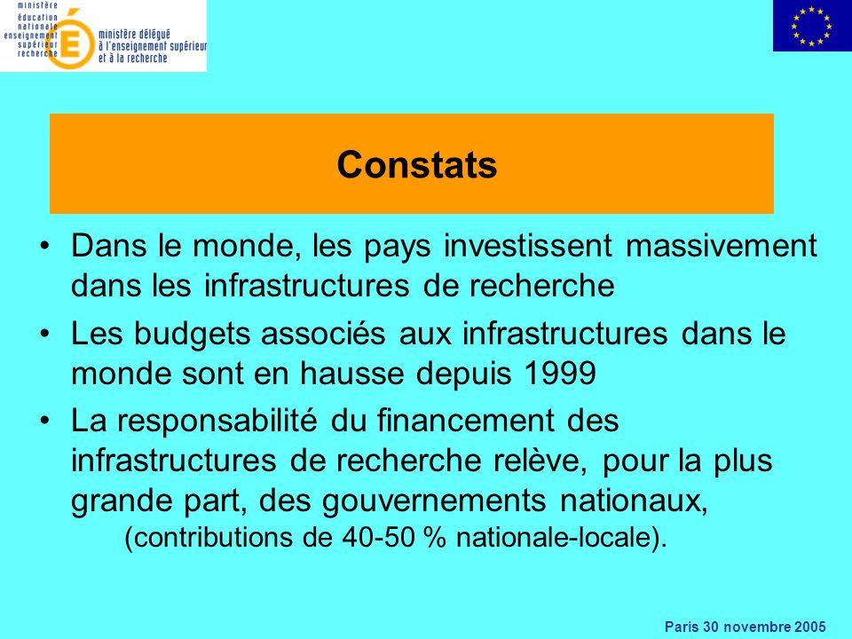 Paris 30 novembre 2005 Constats Dans le monde, les pays investissent massivement dans les infrastructures de recherche Les budgets associés aux infrastructures dans le monde sont en hausse depuis 1999 La responsabilité du financement des infrastructures de recherche relève, pour la plus grande part, des gouvernements nationaux, (contributions de 40-50 % nationale-locale).